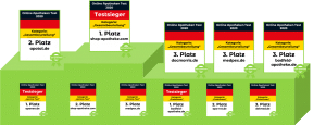 online Apotheke Test - der große Apothekenvergleich 2020