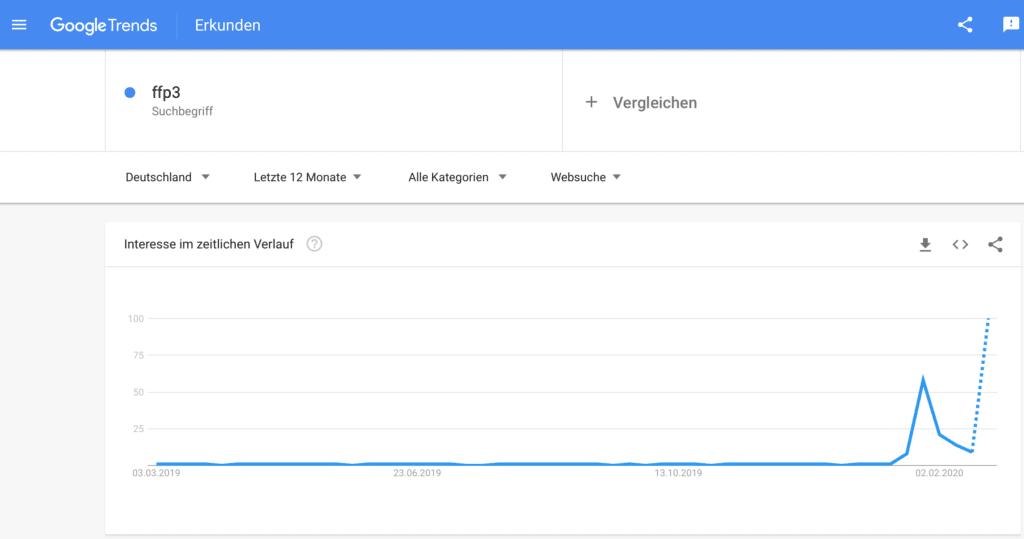 Google Trends Entwicklung Suchbegriff FFP3